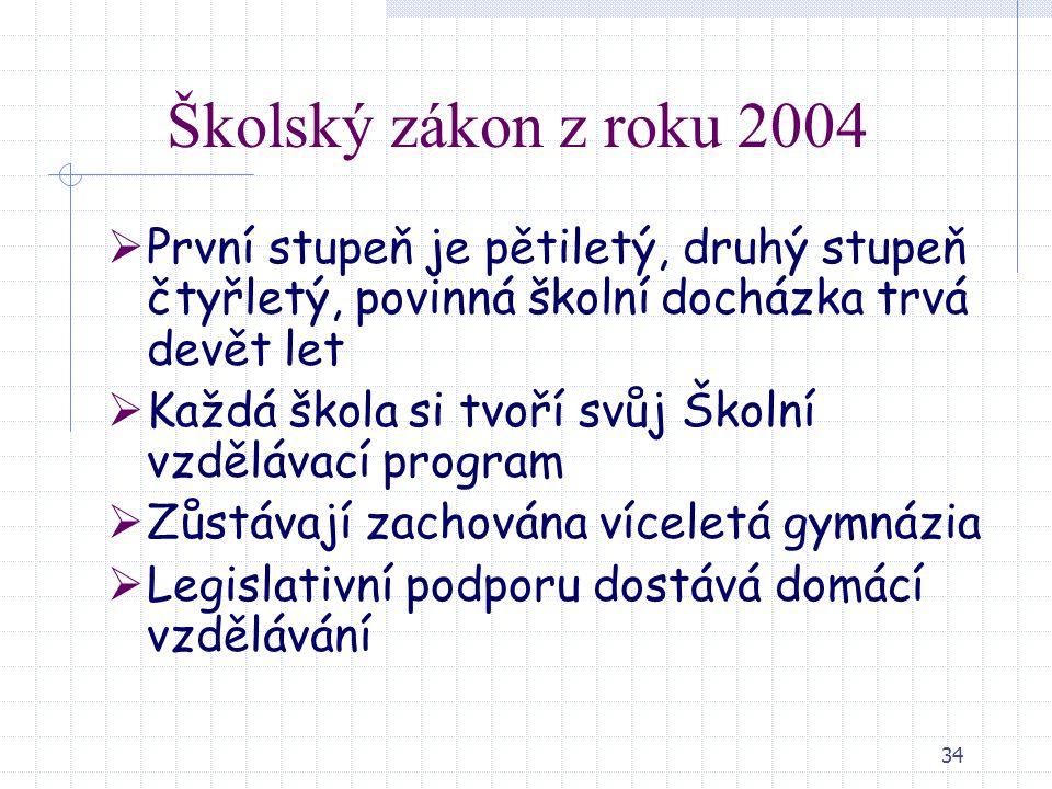 Školský zákon z roku 2004 První stupeň je pětiletý, druhý stupeň čtyřletý, povinná školní docházka trvá devět let.