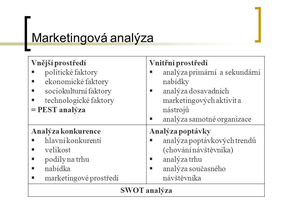 Marketingová analýza Vnější prostředí politické faktory