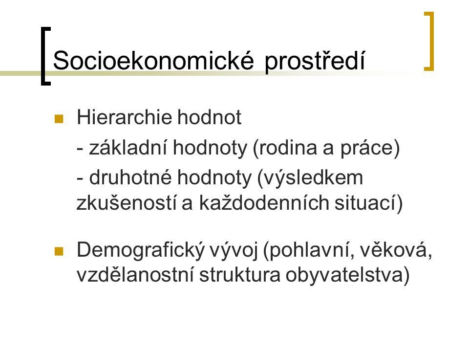 Socioekonomické prostředí