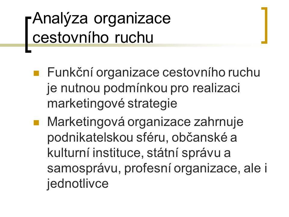 Analýza organizace cestovního ruchu