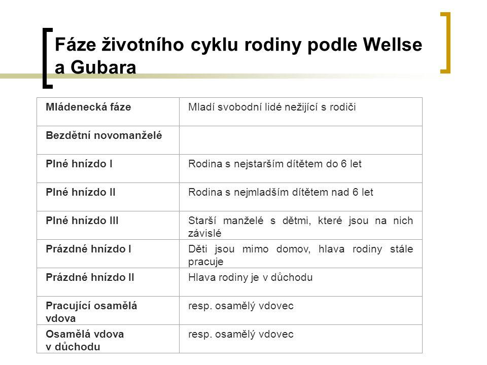 Fáze životního cyklu rodiny podle Wellse a Gubara