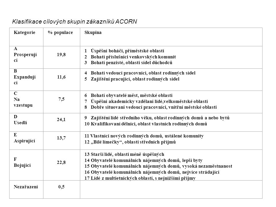 Klasifikace cílových skupin zákazníků ACORN