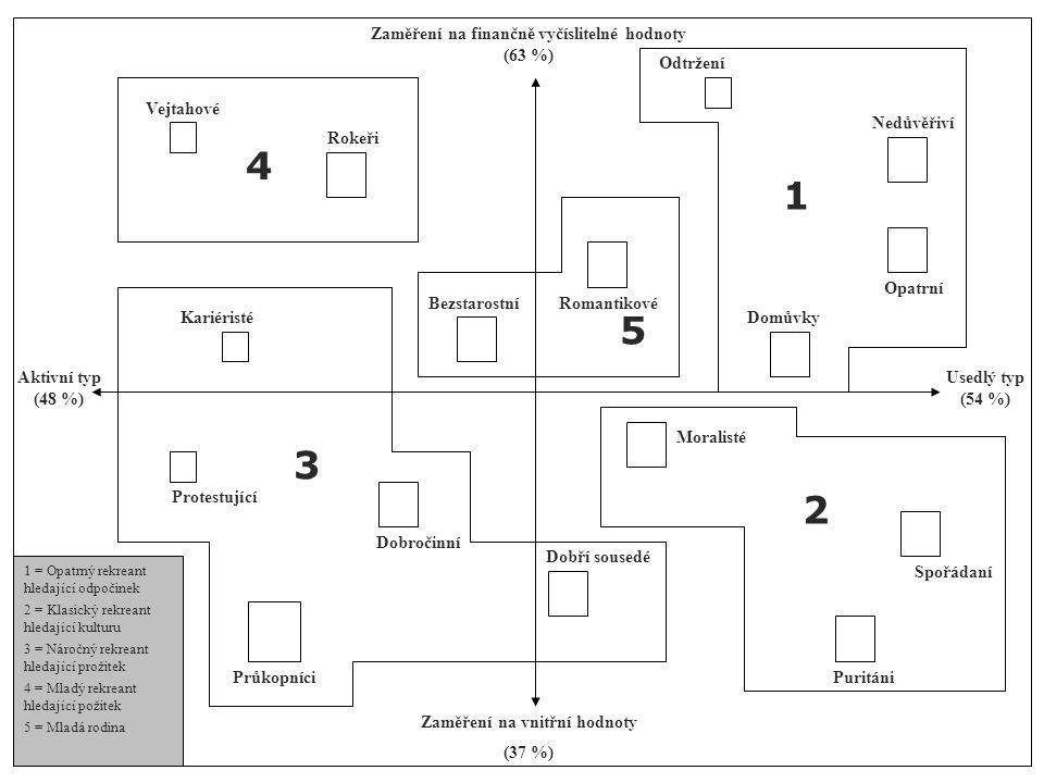 Zaměření na finančně vyčíslitelné hodnoty Zaměření na vnitřní hodnoty