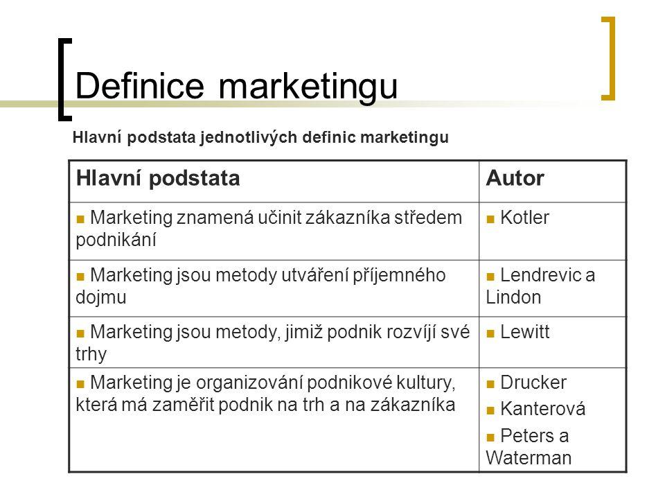 Definice marketingu Hlavní podstata Autor