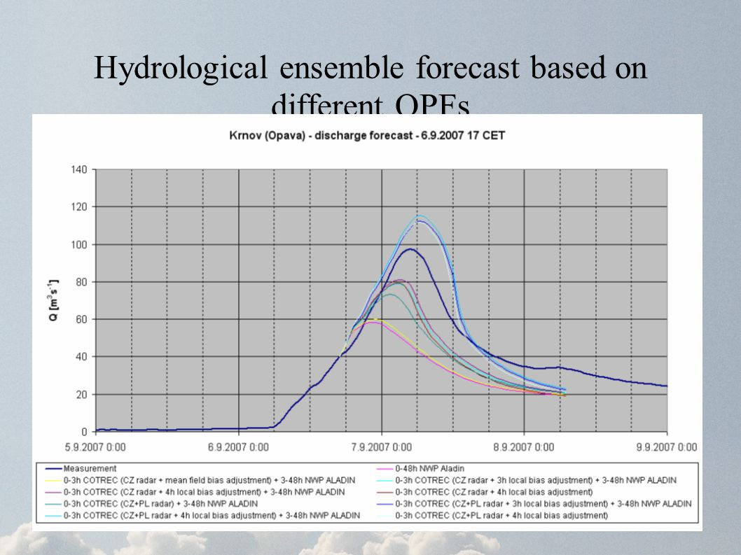 Hydrological ensemble forecast based on different QPFs