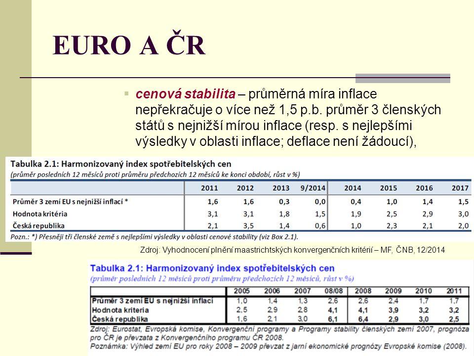 EURO A ČR