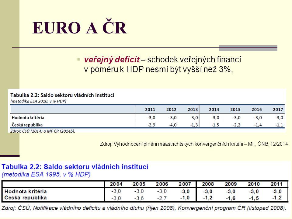 EURO A ČR veřejný deficit – schodek veřejných financí v poměru k HDP nesmí být vyšší než 3%,