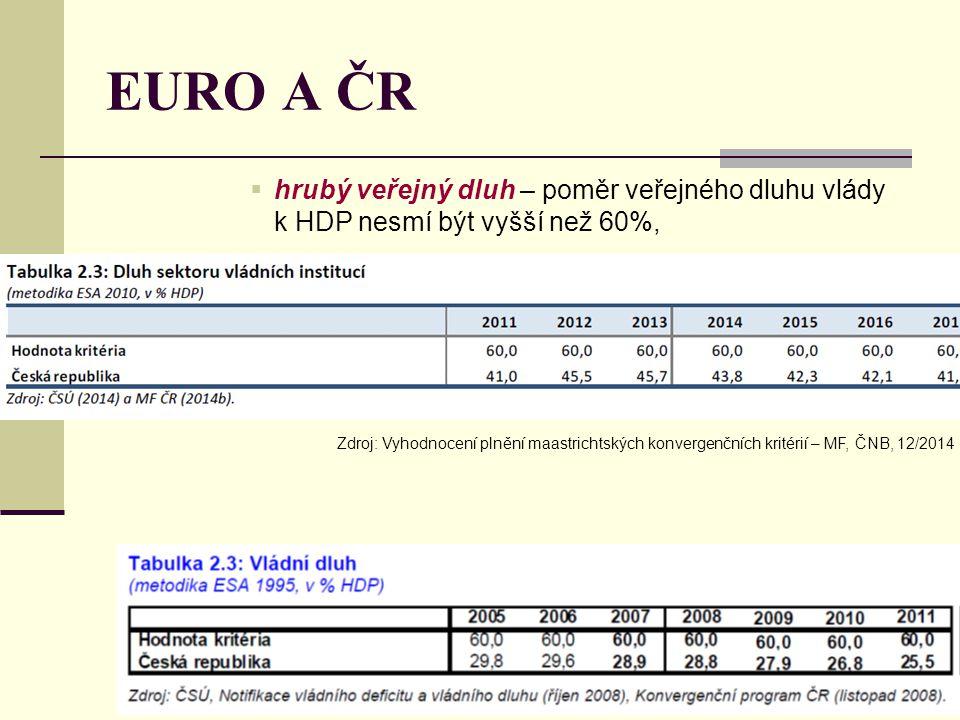 EURO A ČR hrubý veřejný dluh – poměr veřejného dluhu vlády k HDP nesmí být vyšší než 60%,