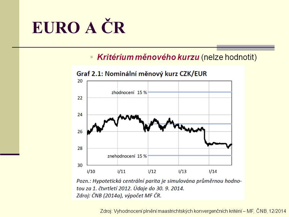EURO A ČR Kritérium měnového kurzu (nelze hodnotit)