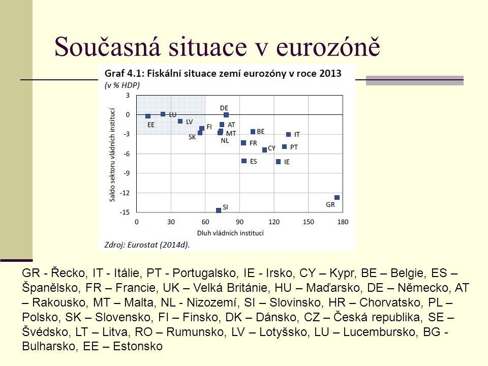 Současná situace v eurozóně