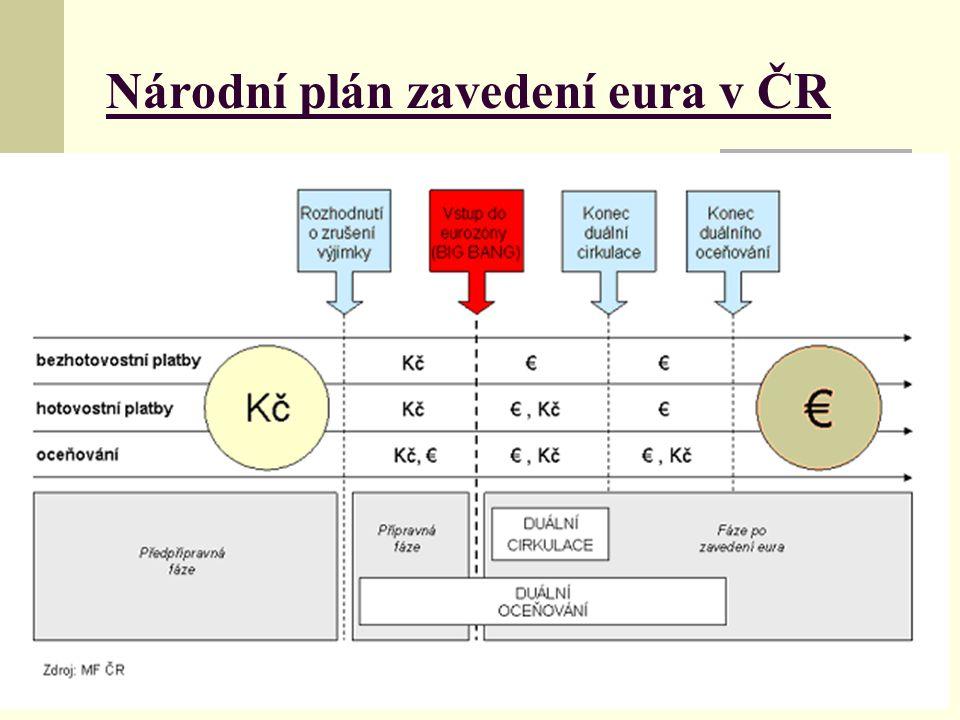 Národní plán zavedení eura v ČR