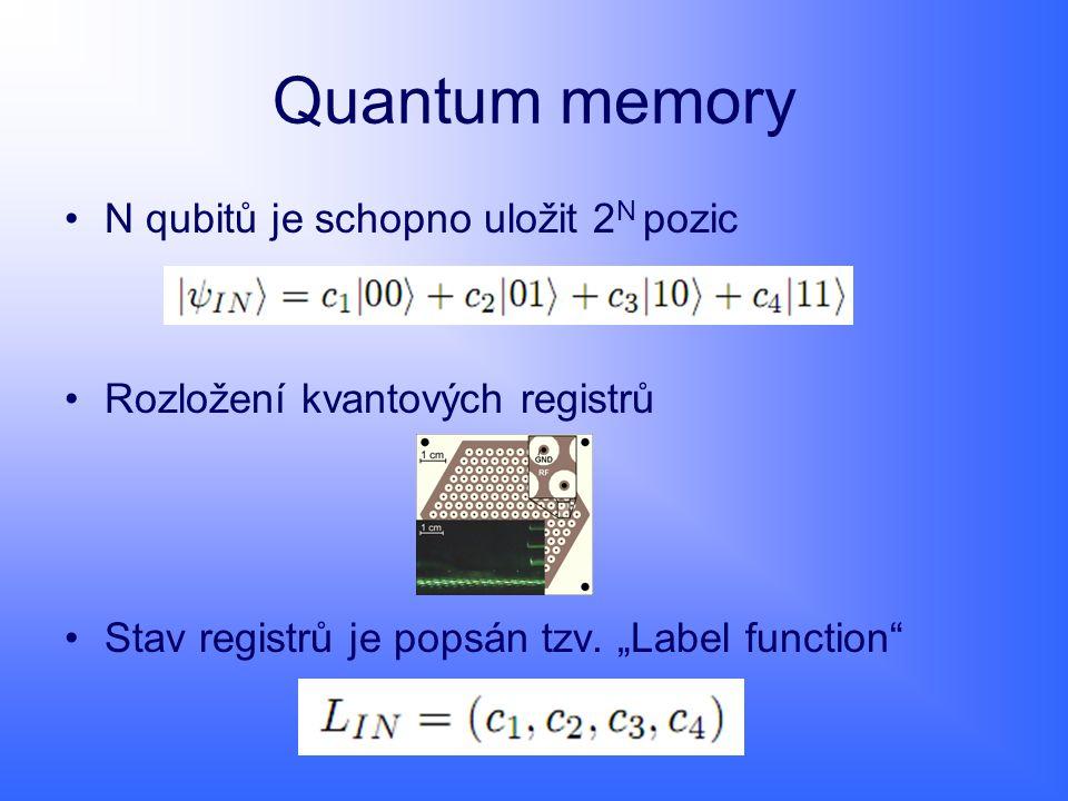 Quantum memory N qubitů je schopno uložit 2N pozic