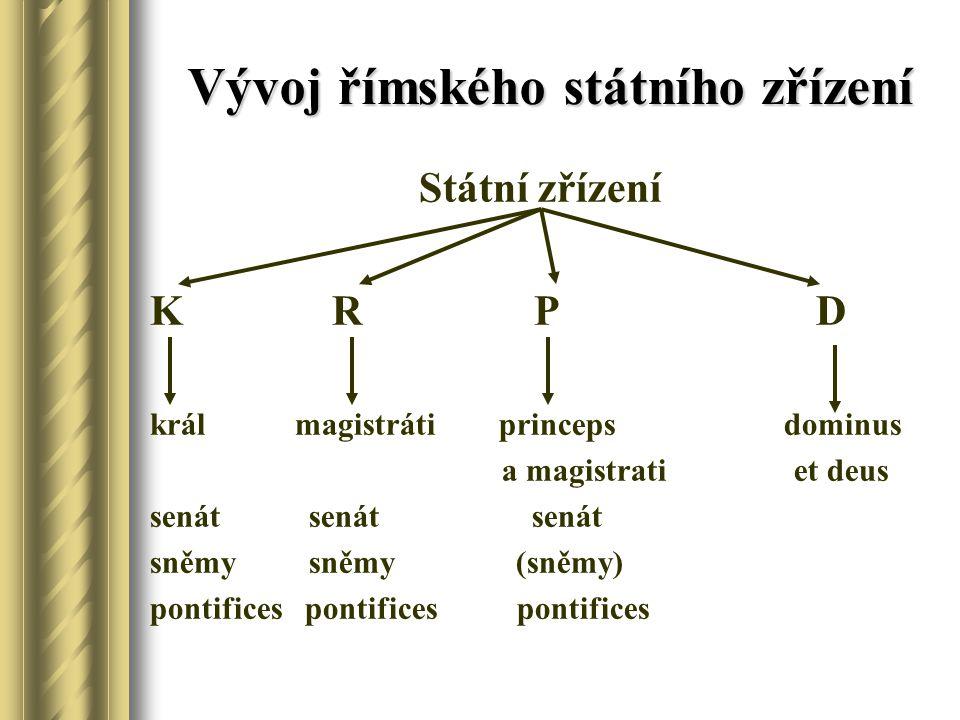 Vývoj římského státního zřízení