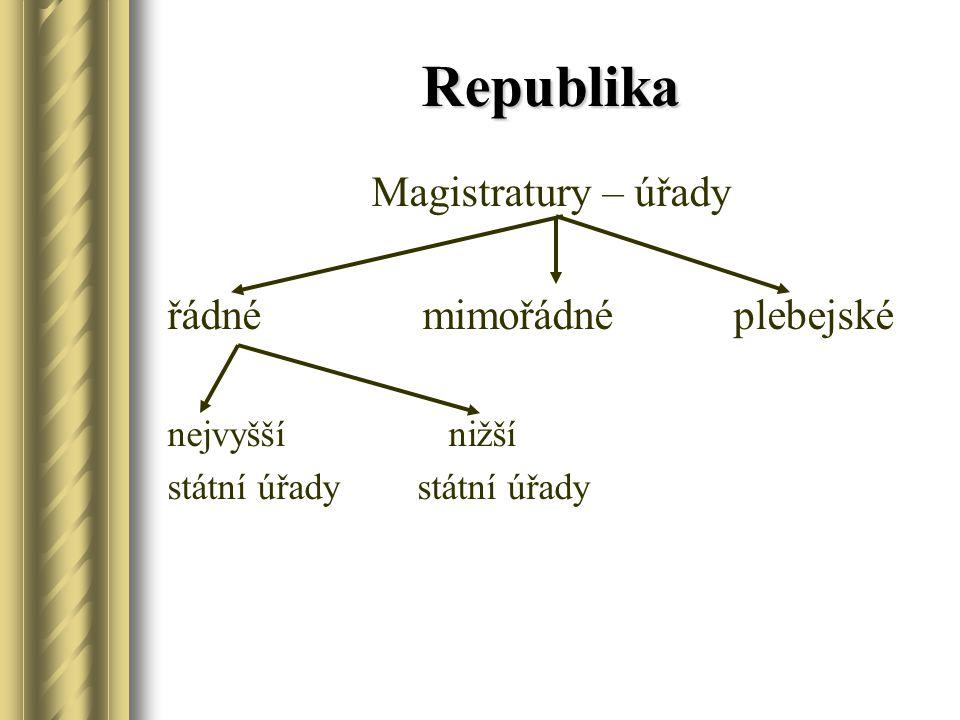 Republika Magistratury – úřady řádné mimořádné plebejské