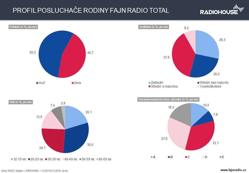 PROFIL POSLUCHAČE RODINY FAJN RADIO TOTAL