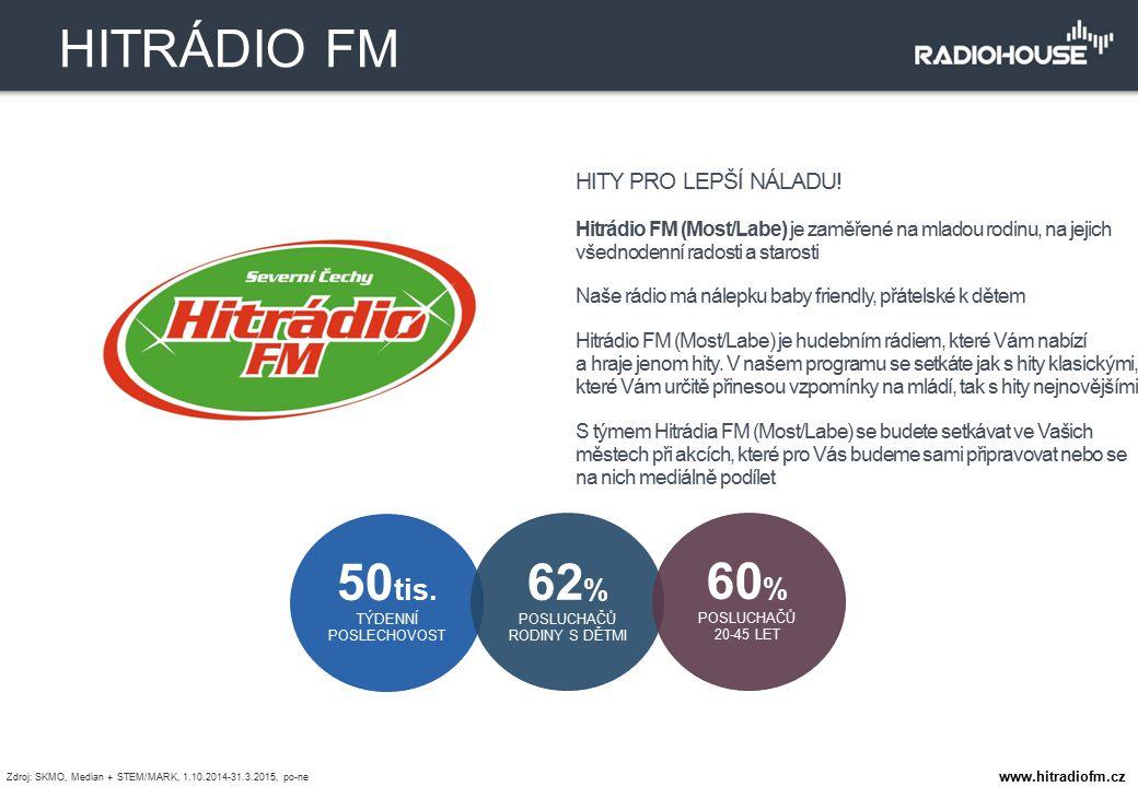 HITRÁDIO FM 50tis. TÝDENNÍ POSLECHOVOST 62% POSLUCHAČŮ RODINY S DĚTMI