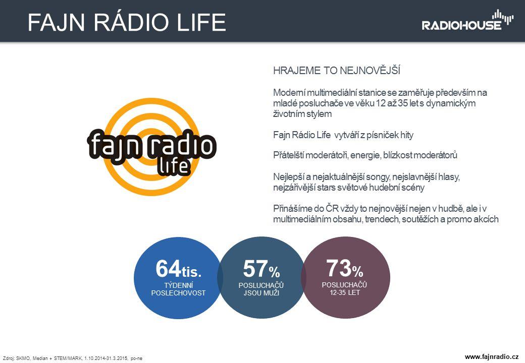 FAJN RÁDIO LIFE 64tis. TÝDENNÍ 57% 73% POSLUCHAČŮ 12-35 LET