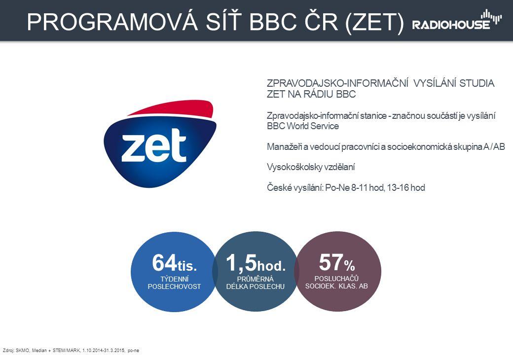 PROGRAMOVÁ SÍŤ BBC ČR (ZET)