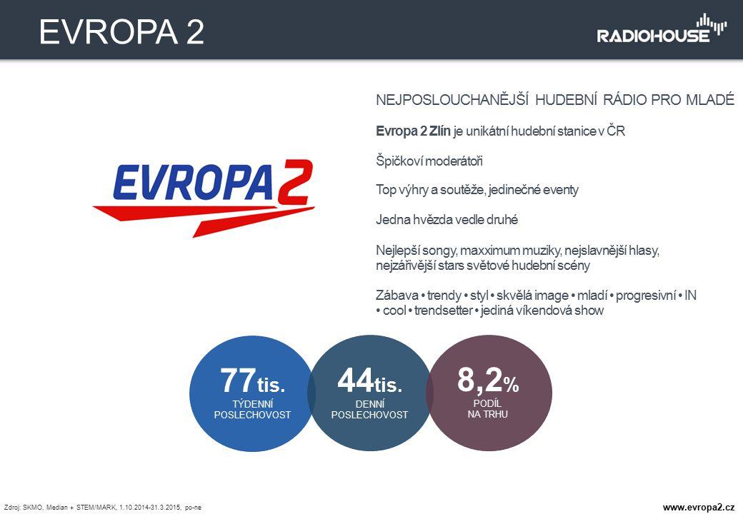 EVROPA 2 77tis. TÝDENNÍ 44tis. 8,2% PODÍL