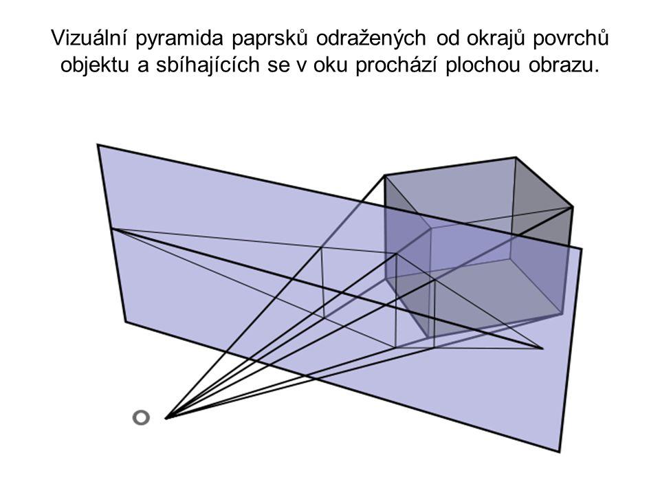 Vizuální pyramida paprsků odražených od okrajů povrchů objektu a sbíhajících se v oku prochází plochou obrazu.