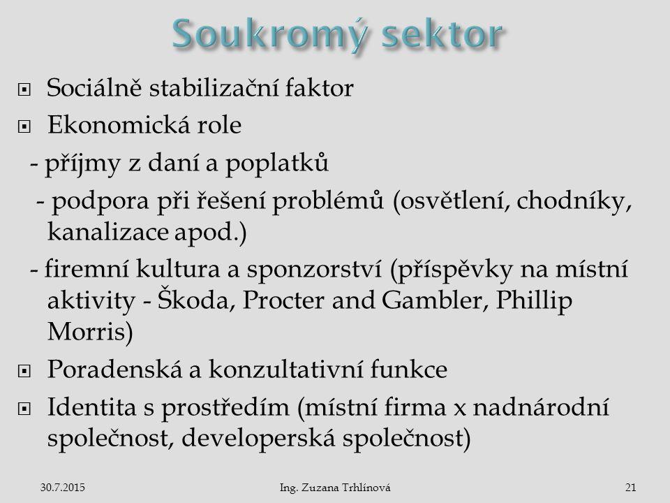Soukromý sektor Sociálně stabilizační faktor Ekonomická role