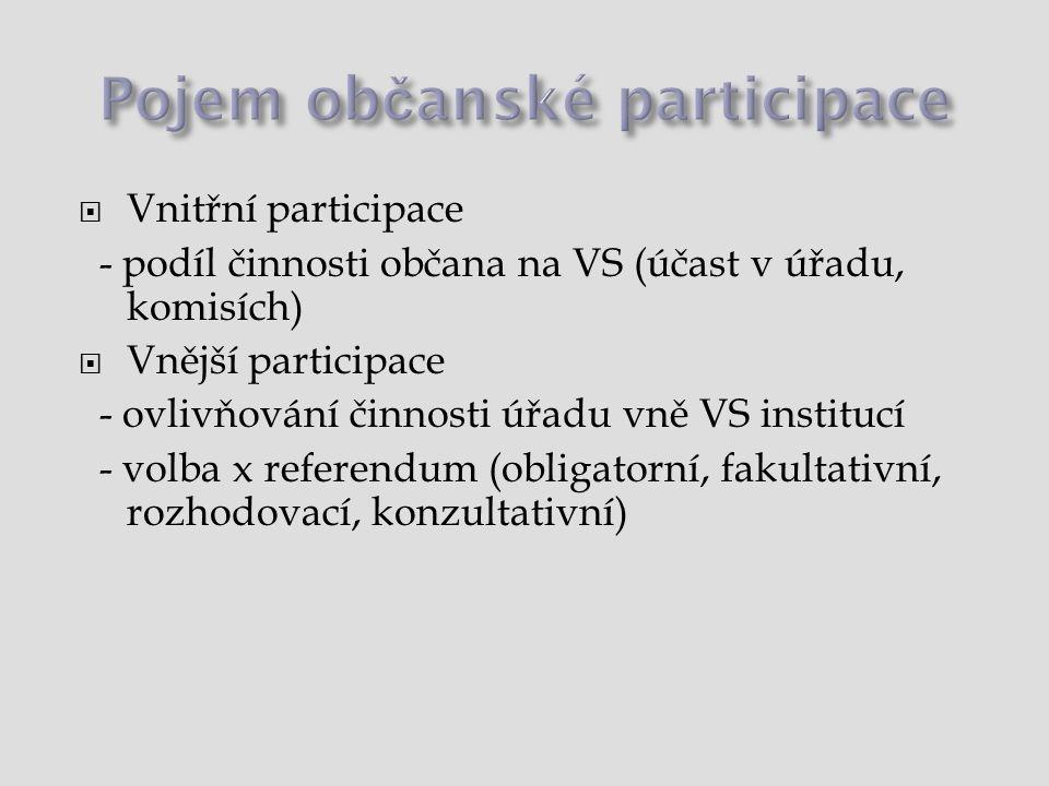 Pojem občanské participace