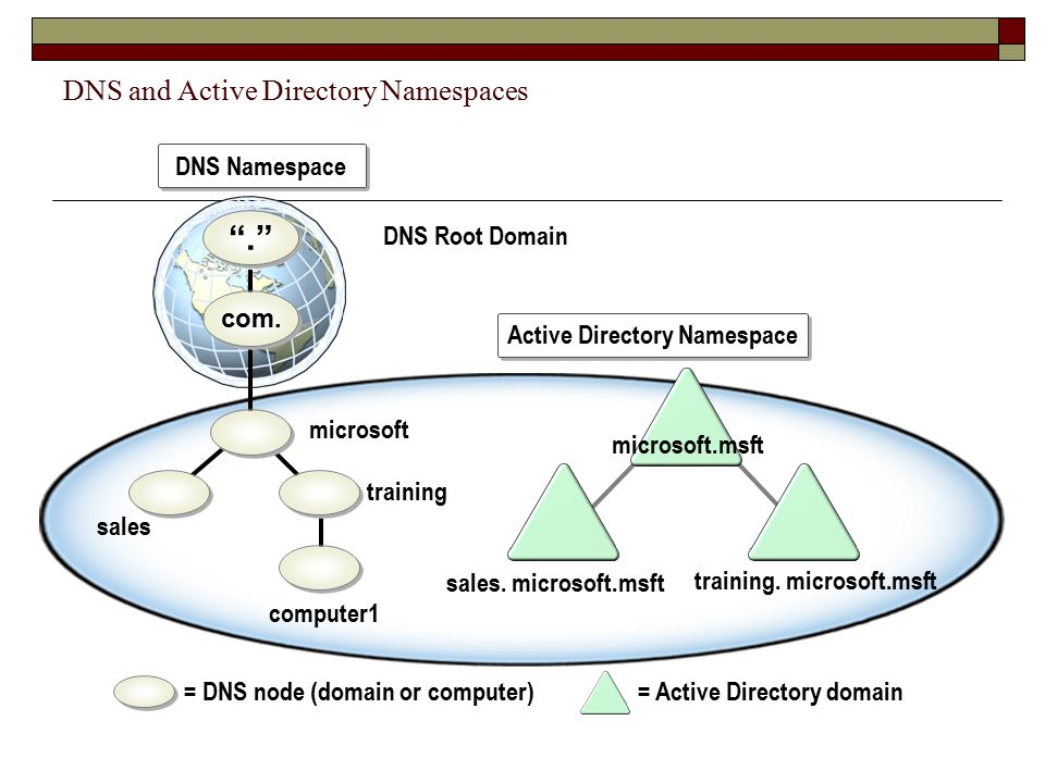 DNS and Active Directory Namespaces
