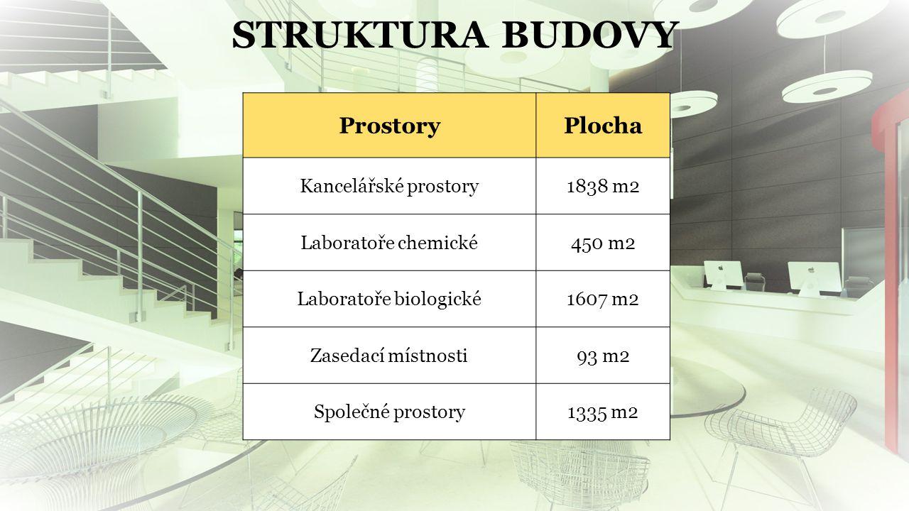 Laboratoře biologické