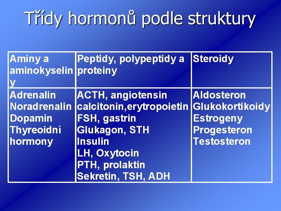 Třídy hormonů podle struktury