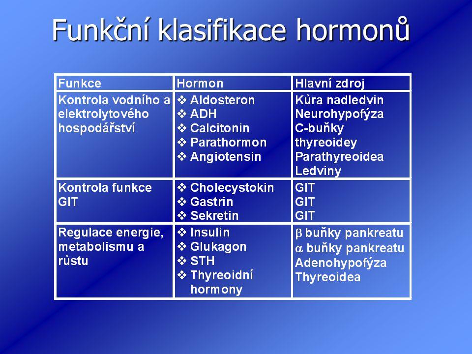 Funkční klasifikace hormonů
