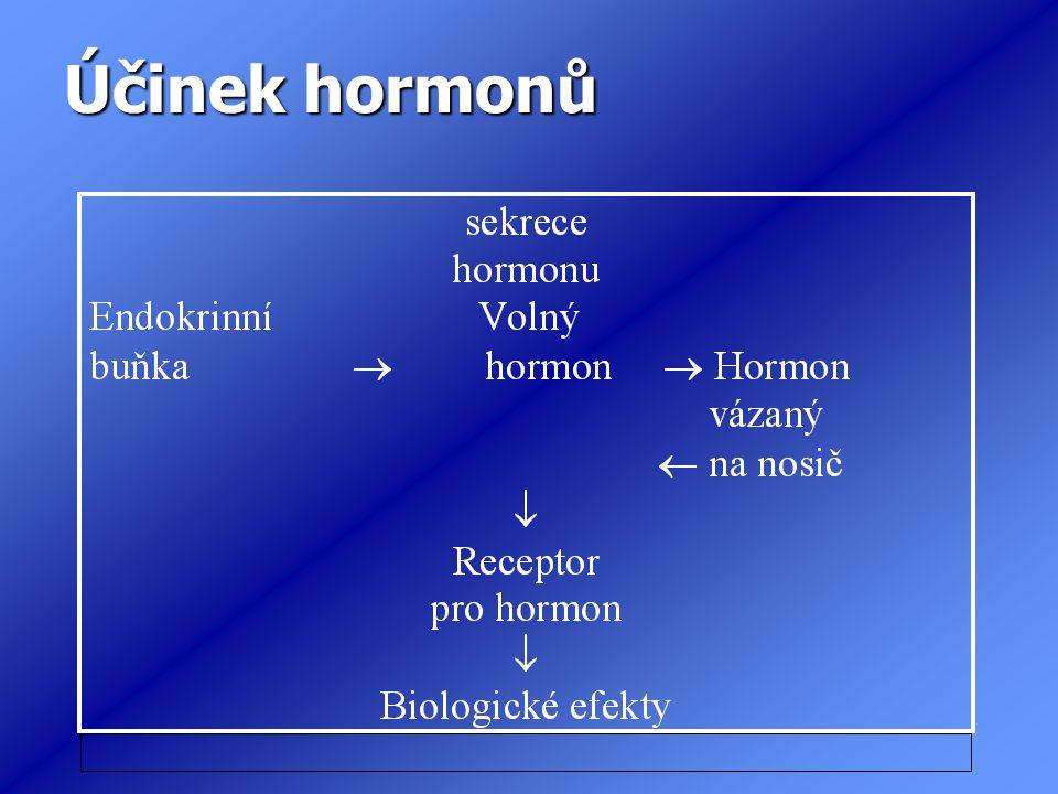 Účinek hormonů