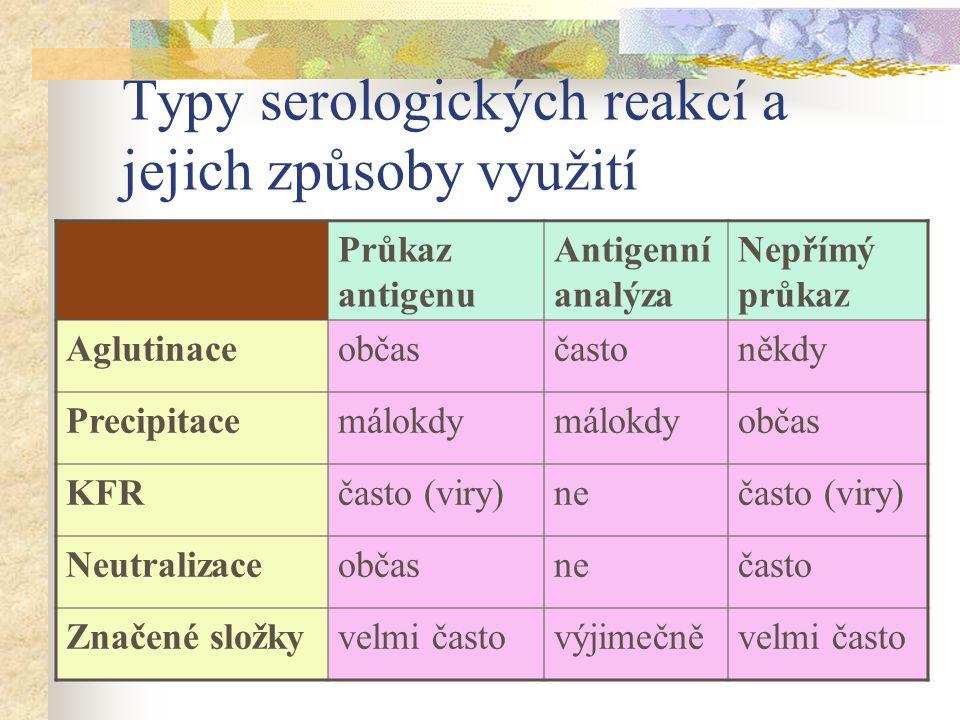 Typy serologických reakcí a jejich způsoby využití