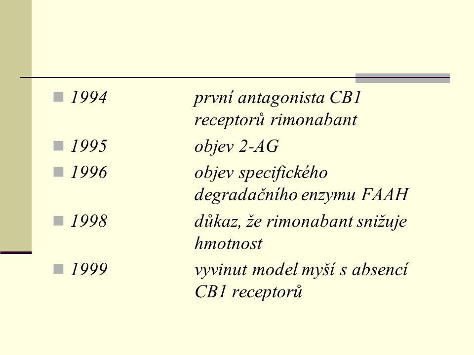 1994 první antagonista CB1 receptorů rimonabant