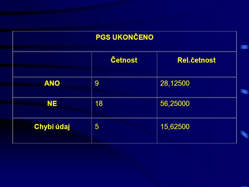 PGS UKONČENO Četnost Rel.četnost ANO 9 28,12500 NE 18 56,25000 Chybí údaj 5 15,62500