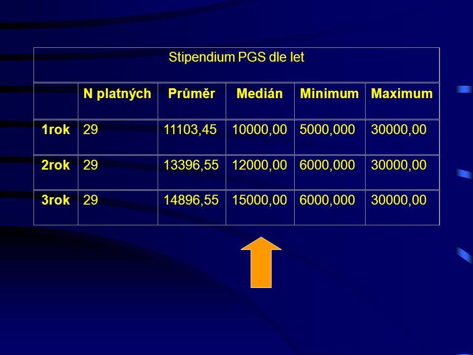 Stipendium PGS dle let N platných. Průměr. Medián. Minimum. Maximum. 1rok. 29. 11103,45. 10000,00.