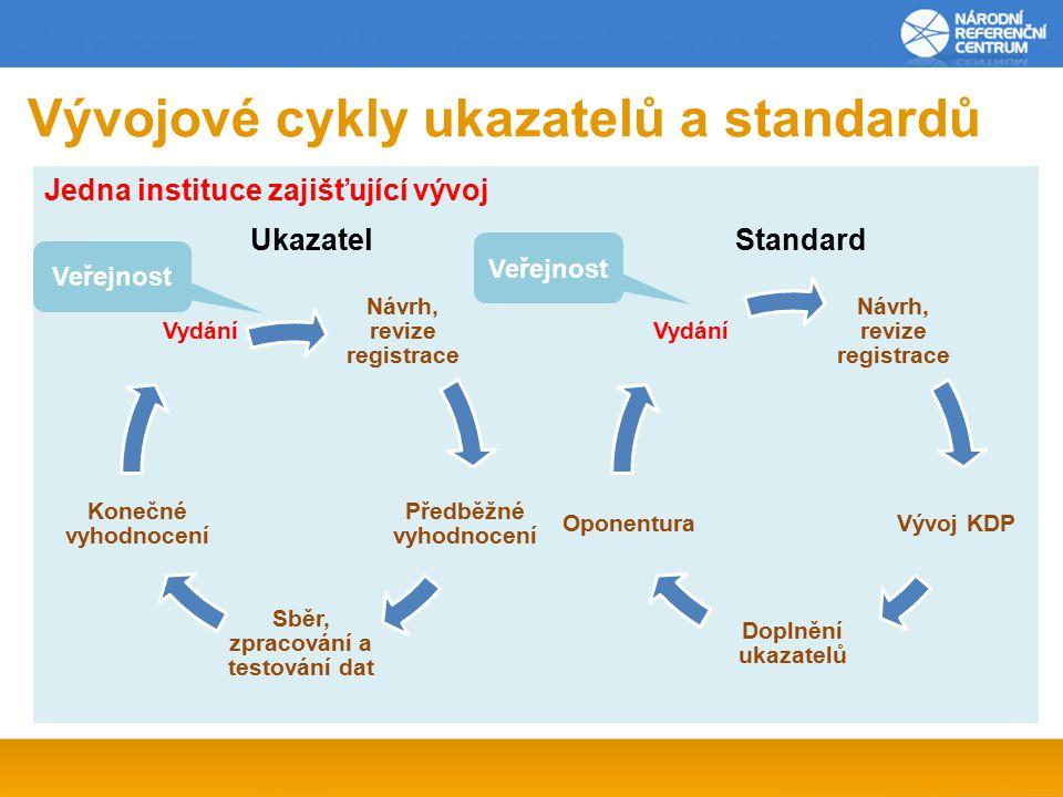 Vývojové cykly ukazatelů a standardů