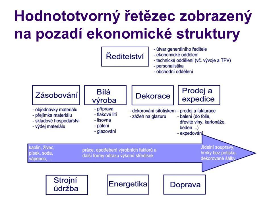 Hodnototvorný řetězec zobrazený na pozadí ekonomické struktury