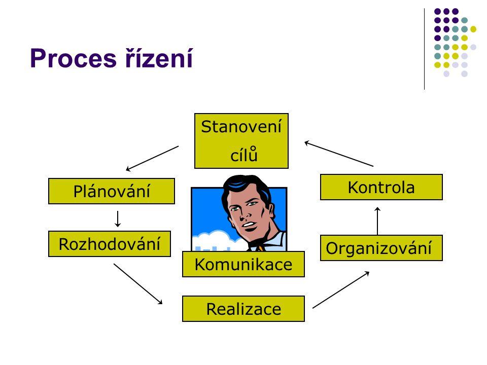 Proces řízení Stanovení cílů Kontrola Plánování Plánování Rozhodování