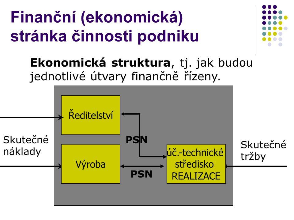 Finanční (ekonomická) stránka činnosti podniku