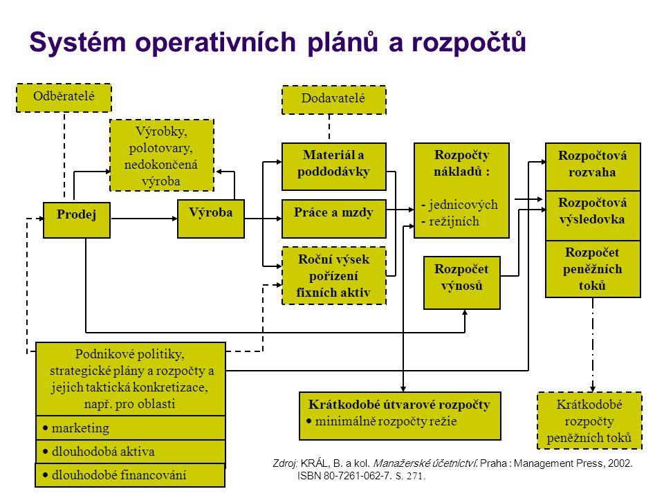 Systém operativních plánů a rozpočtů
