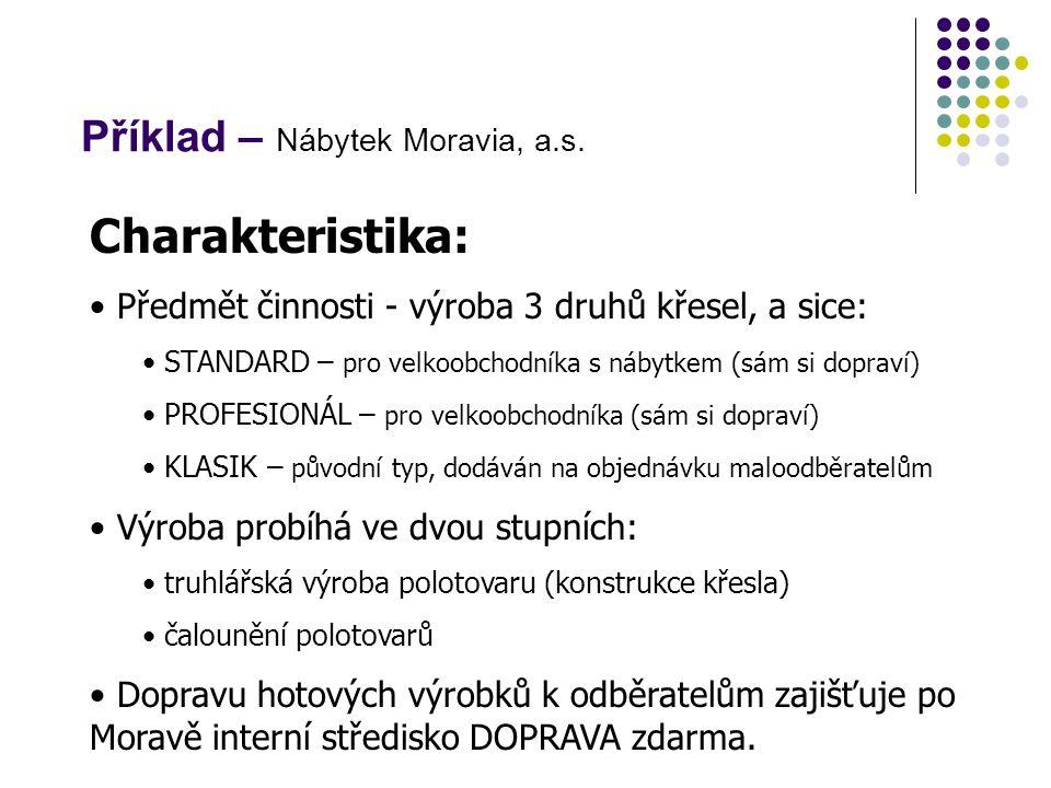 Příklad – Nábytek Moravia, a.s.