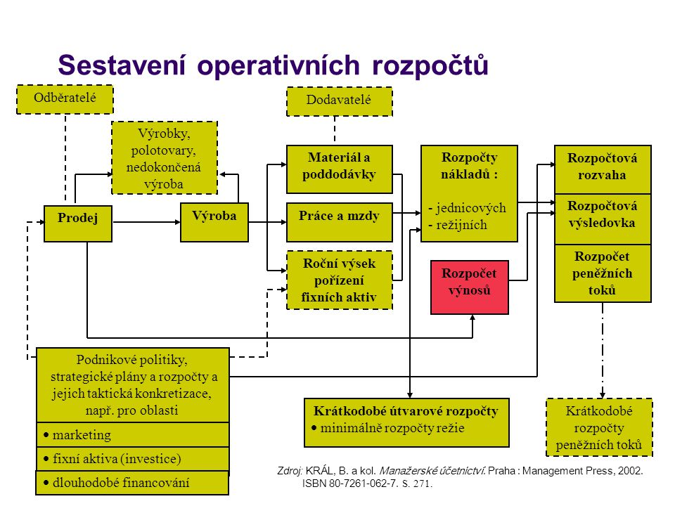 Sestavení operativních rozpočtů