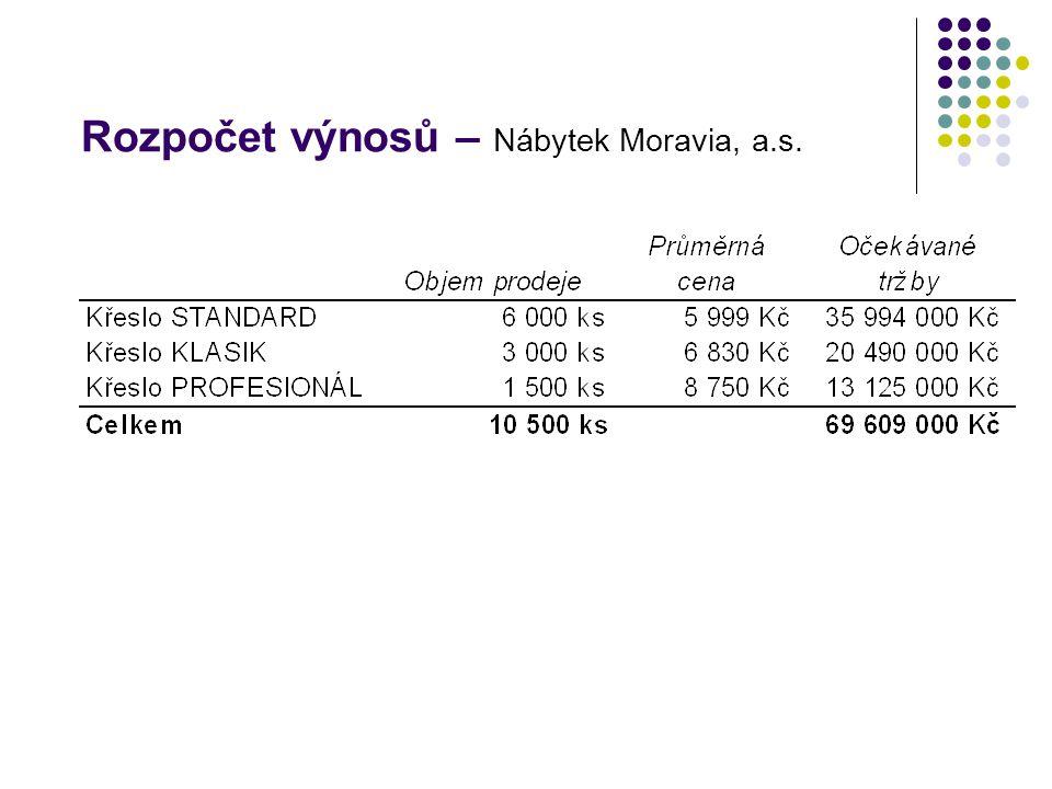 Rozpočet výnosů – Nábytek Moravia, a.s.