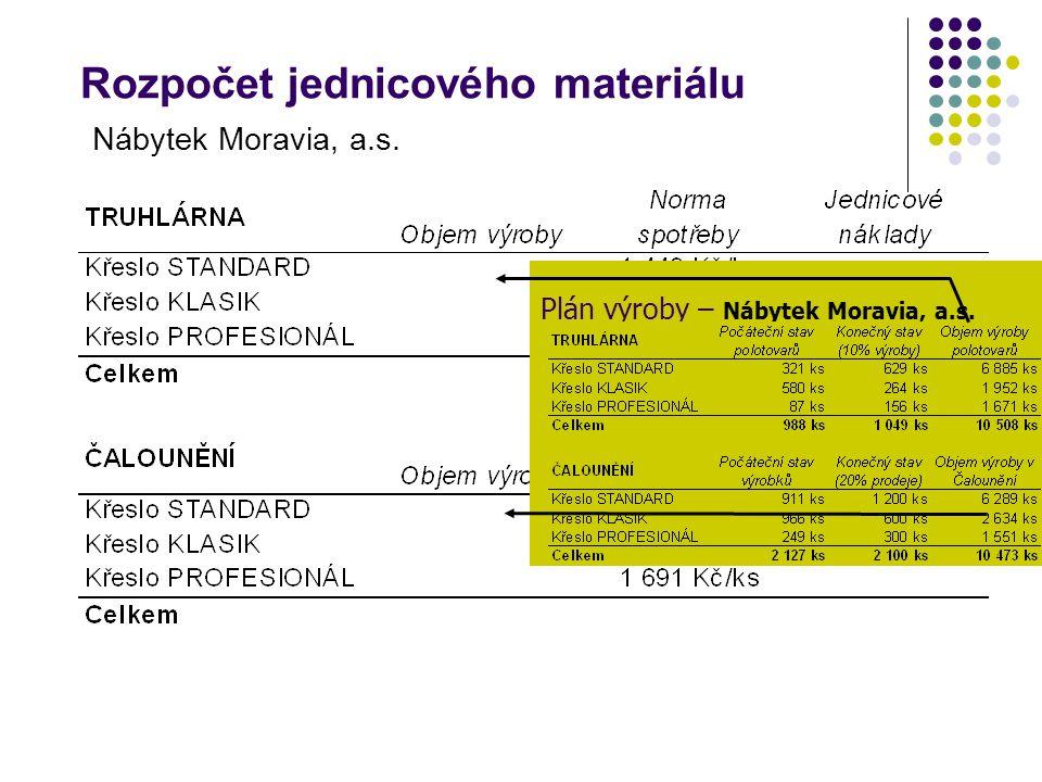 Rozpočet jednicového materiálu Nábytek Moravia, a.s.