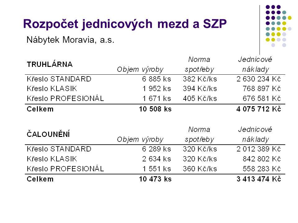 Rozpočet jednicových mezd a SZP Nábytek Moravia, a.s.