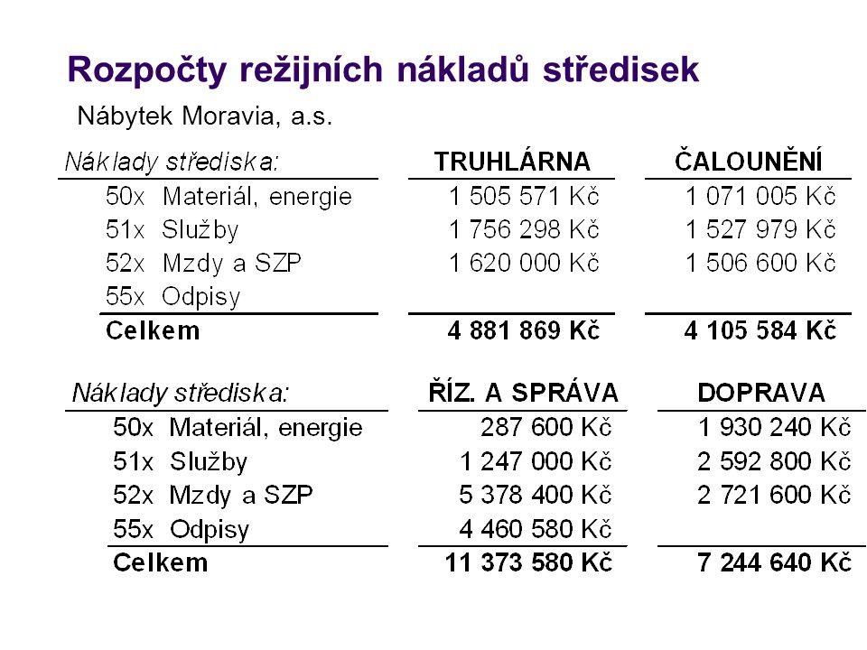 Rozpočty režijních nákladů středisek Nábytek Moravia, a.s.