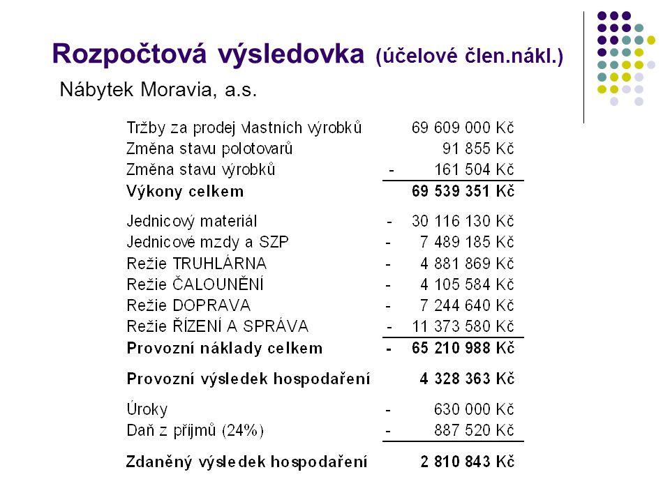 Rozpočtová výsledovka (účelové člen.nákl.) Nábytek Moravia, a.s.