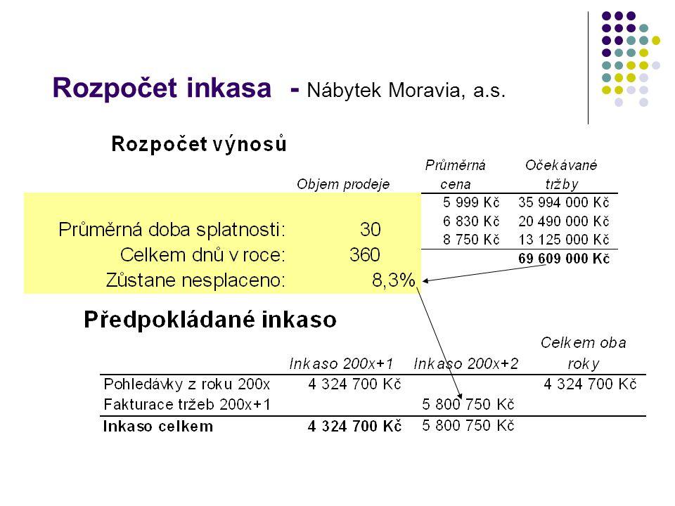 Rozpočet inkasa - Nábytek Moravia, a.s.