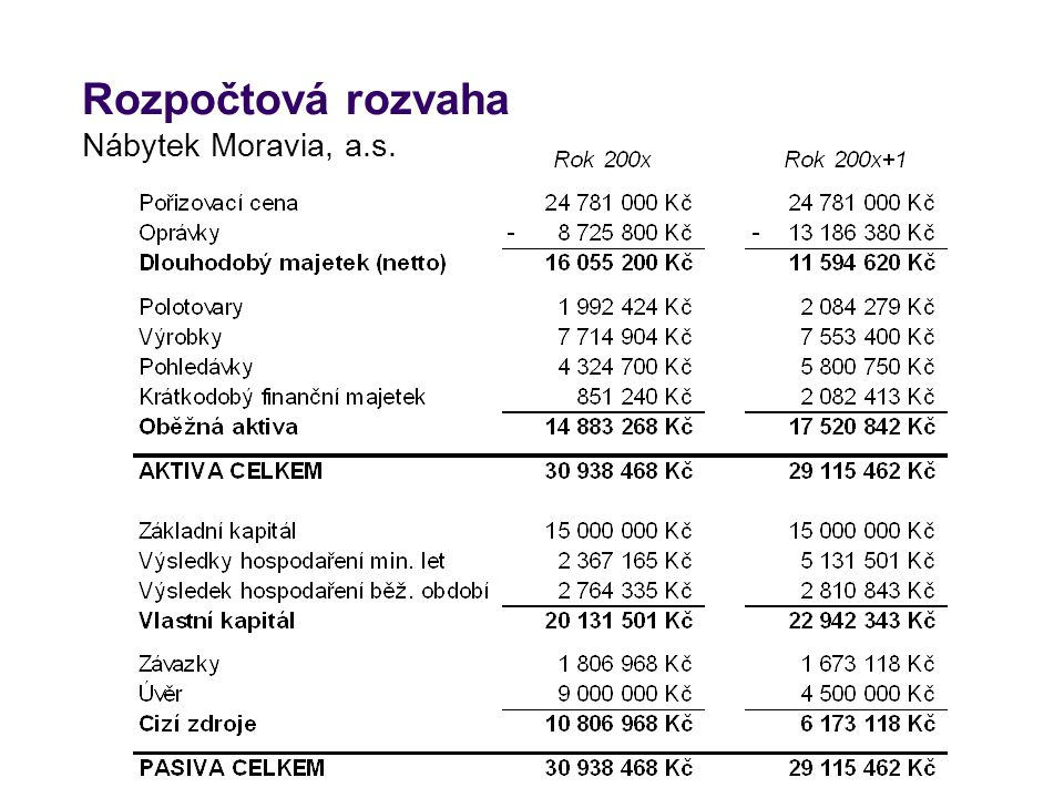 Rozpočtová rozvaha Nábytek Moravia, a.s.