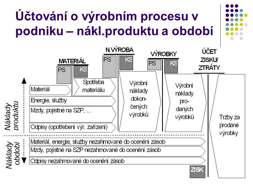Účtování o výrobním procesu v podniku – nákl.produktu a období